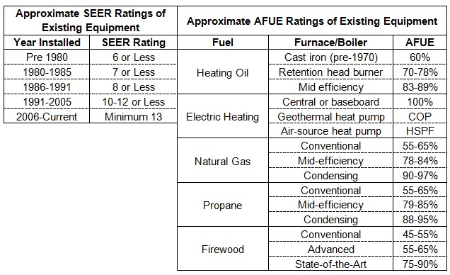 Typical SEER and AFUE Ratings of Existing Equipment